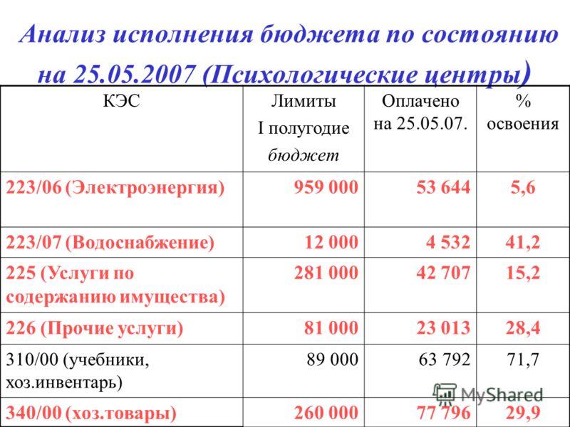 Анализ исполнения бюджета по состоянию на 25.05.2007 (Психологические центры ) КЭСЛимиты I полугодие бюджет Оплачено на 25.05.07. % освоения 223/06 (Электроэнергия)959 00053 6445,6 223/07 (Водоснабжение)12 0004 53241,2 225 (Услуги по содержанию имуще