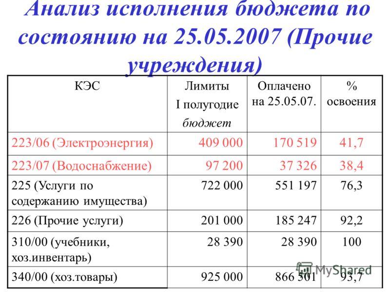 Анализ исполнения бюджета по состоянию на 25.05.2007 (Прочие учреждения) КЭСЛимиты I полугодие бюджет Оплачено на 25.05.07. % освоения 223/06 (Электроэнергия)409 000170 51941,7 223/07 (Водоснабжение)97 20037 32638,4 225 (Услуги по содержанию имуществ