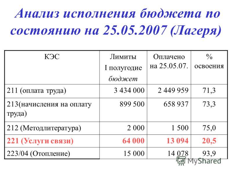 Анализ исполнения бюджета по состоянию на 25.05.2007 (Лагеря) КЭСЛимиты I полугодие бюджет Оплачено на 25.05.07. % освоения 211 (оплата труда)3 434 0002 449 95971,3 213(начисления на оплату труда) 899 500658 93773,3 212 (Методлитература)2 0001 50075,