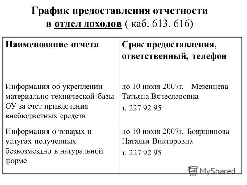 График предоставления отчетности в отдел доходов ( каб. 613, 616) Наименование отчетаСрок предоставления, ответственный, телефон Информация об укреплении материально-технической базы ОУ за счет привлечения внебюджетных средств до 10 июля 2007г. Мезен
