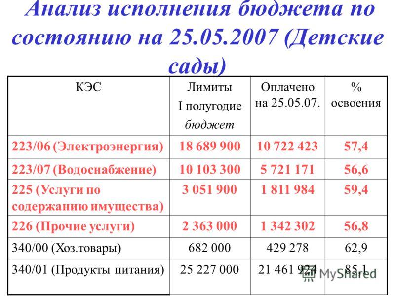 Анализ исполнения бюджета по состоянию на 25.05.2007 (Детские сады) КЭСЛимиты I полугодие бюджет Оплачено на 25.05.07. % освоения 223/06 (Электроэнергия)18 689 90010 722 42357,4 223/07 (Водоснабжение)10 103 3005 721 17156,6 225 (Услуги по содержанию