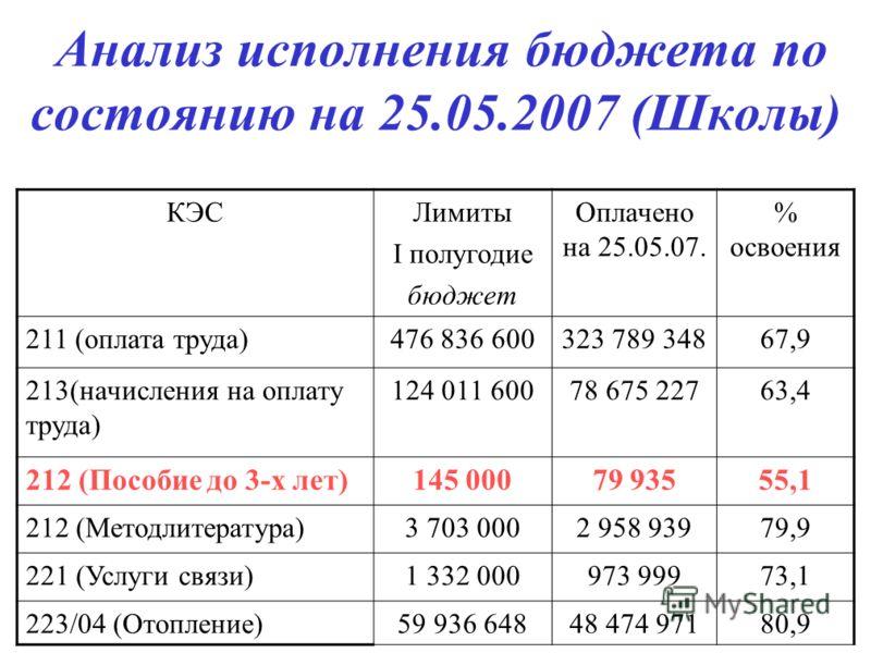 Анализ исполнения бюджета по состоянию на 25.05.2007 (Школы) КЭСЛимиты I полугодие бюджет Оплачено на 25.05.07. % освоения 211 (оплата труда)476 836 600323 789 34867,9 213(начисления на оплату труда) 124 011 60078 675 22763,4 212 (Пособие до 3-х лет)