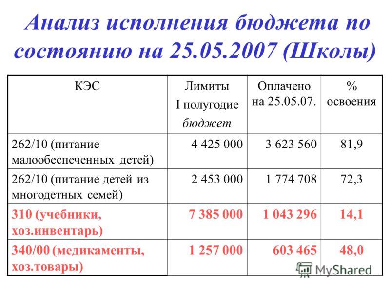 Анализ исполнения бюджета по состоянию на 25.05.2007 (Школы) КЭСЛимиты I полугодие бюджет Оплачено на 25.05.07. % освоения 262/10 (питание малообеспеченных детей) 4 425 0003 623 56081,9 262/10 (питание детей из многодетных семей) 2 453 0001 774 70872