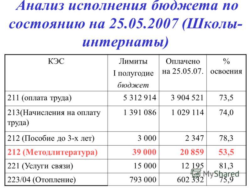 Анализ исполнения бюджета по состоянию на 25.05.2007 (Школы- интернаты) КЭСЛимиты I полугодие бюджет Оплачено на 25.05.07. % освоения 211 (оплата труда)5 312 9143 904 52173,5 213(Начисления на оплату труда) 1 391 0861 029 11474,0 212 (Пособие до 3-х