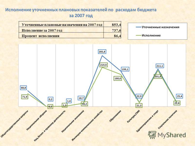 Уточненные плановые назначения на 2007 год853,4 Исполнение за 2007 год737,6 Процент исполнения86,4