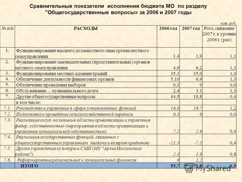 Сравнительные показатели исполнения бюджета МО по разделу