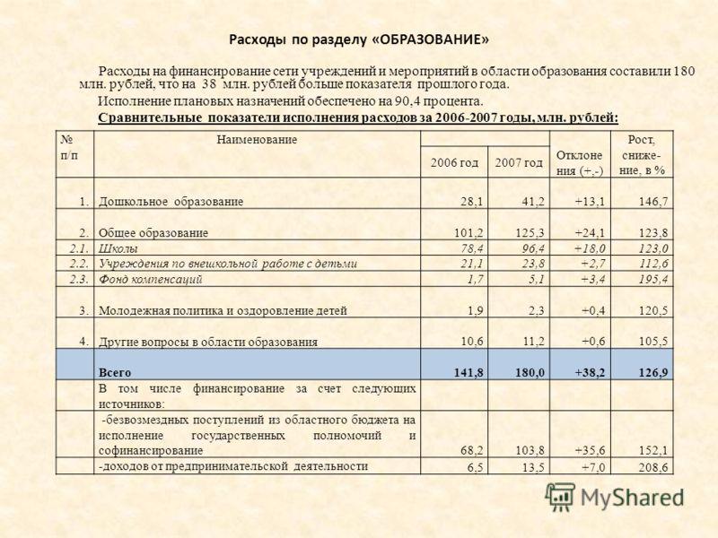 Расходы по разделу «ОБРАЗОВАНИЕ» Расходы на финансирование сети учреждений и мероприятий в области образования составили 180 млн. рублей, что на 38 млн. рублей больше показателя прошлого года. Исполнение плановых назначений обеспечено на 90,4 процент