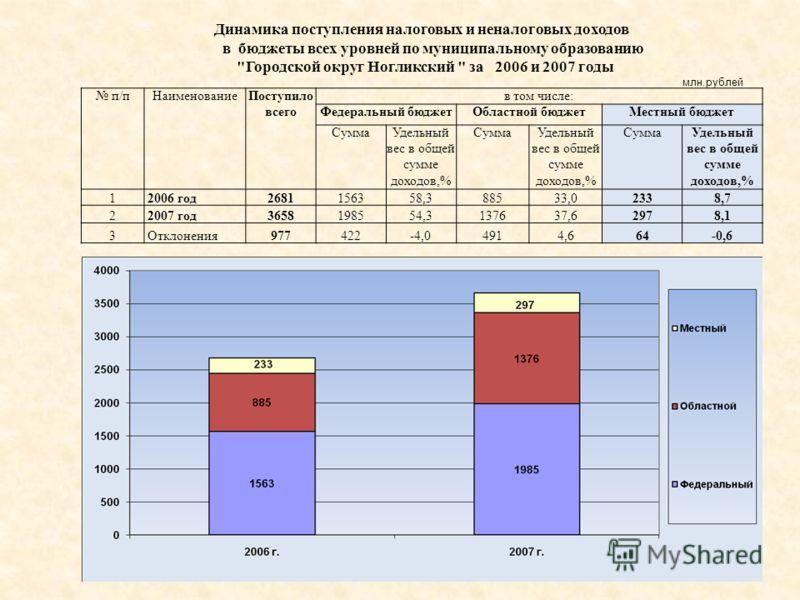 Динамика поступления налоговых и неналоговых доходов в бюджеты всех уровней по муниципальному образованию