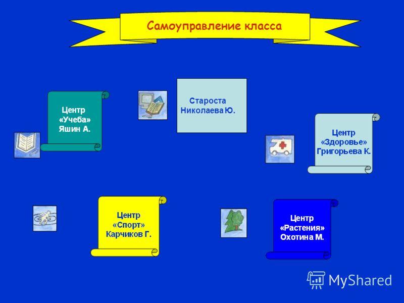 Самоуправление класса Староста Николаева Ю.