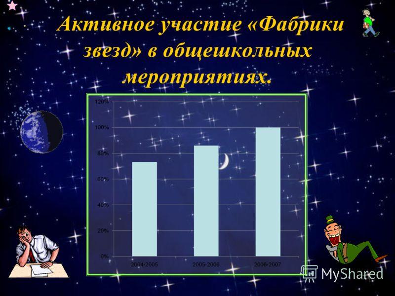 Активное участие «Фабрики звезд» в общешкольных мероприятиях.