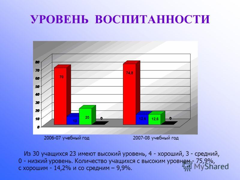 УРОВЕНЬ ВОСПИТАННОСТИ Из 30 учащихся 23 имеют высокий уровень, 4 - хороший, 3 - средний, 0 - низкий уровень. Количество учащихся с высоким уровнем - 75,9%, с хорошим - 14,2% и со средним – 9,9%. 2006-07 учебный год 2007-08 учебный год