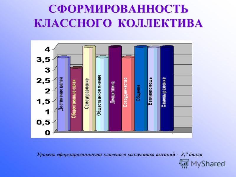 СФОРМИРОВАННОСТЬ КЛАССНОГО КОЛЛЕКТИВА Уровень сформированности классного коллектива высокий - 3,7 балла