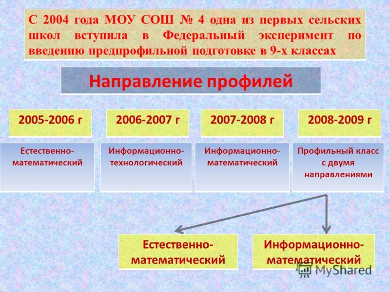 С 2004 года МОУ СОШ 4 одна из первых сельских школ вступила в Федеральный эксперимент по введению предпрофильной подготовке в 9-х классах Направление профилей 2005-2006 г2006-2007 г2007-2008 г2008-2009 г Естественно- математический Информационно- тех