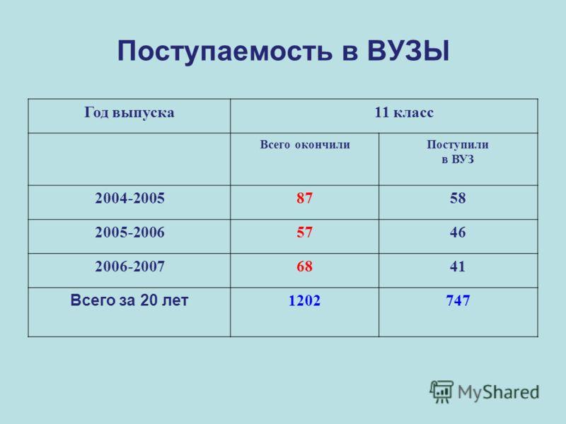 Поступаемость в ВУЗЫ Год выпуска 11 класс Всего окончилиПоступили в ВУЗ 2004-20058758 2005-20065746 2006-20076841 Всего за 20 лет 1202747