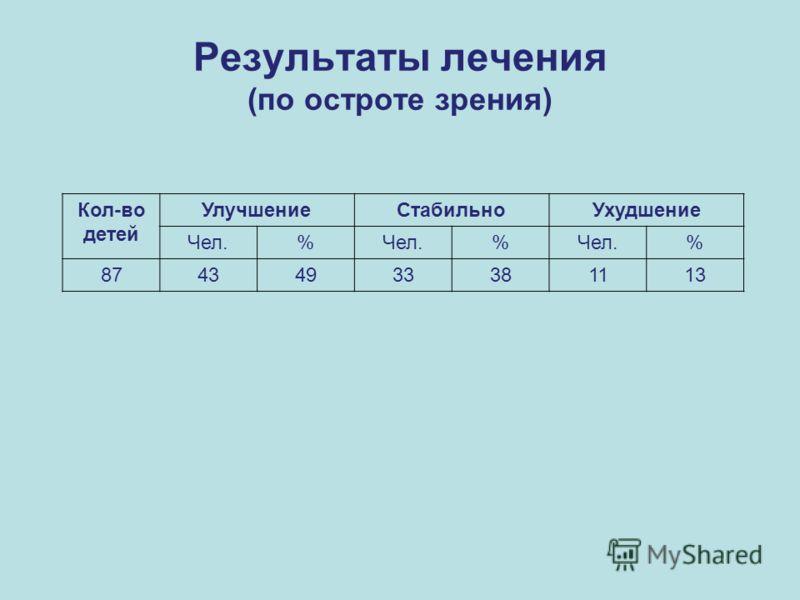 Результаты лечения (по остроте зрения) Кол-во детей УлучшениеСтабильноУхудшение Чел.% % % 87434933381113