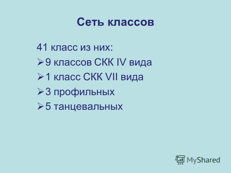 Сеть классов 41 класс из них: 9 классов СКК IV вида 1 класс СКК VII вида 3 профильных 5 танцевальных