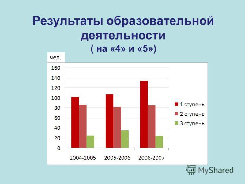 Результаты образовательной деятельности ( на «4» и «5») чел.