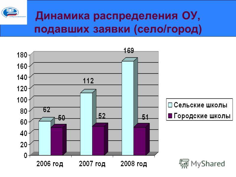 Динамика распределения ОУ, подавших заявки (село/город)