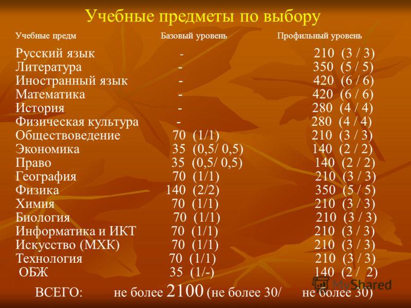 ФЕДЕРАЛЬНЫЙ КОМПОНЕНТ Обязательные учебные предметы на базовом уровне Количество часов за два года обучения Учебные предметы Базовый уровень Русский язык 70 (1/1) Литература 210 (3/3) Иностранный язык 210 (3/3) Математика 280 (4/4 ) История 140 (2/2