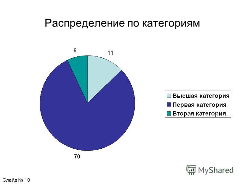 Распределение по категориям Слайд 10