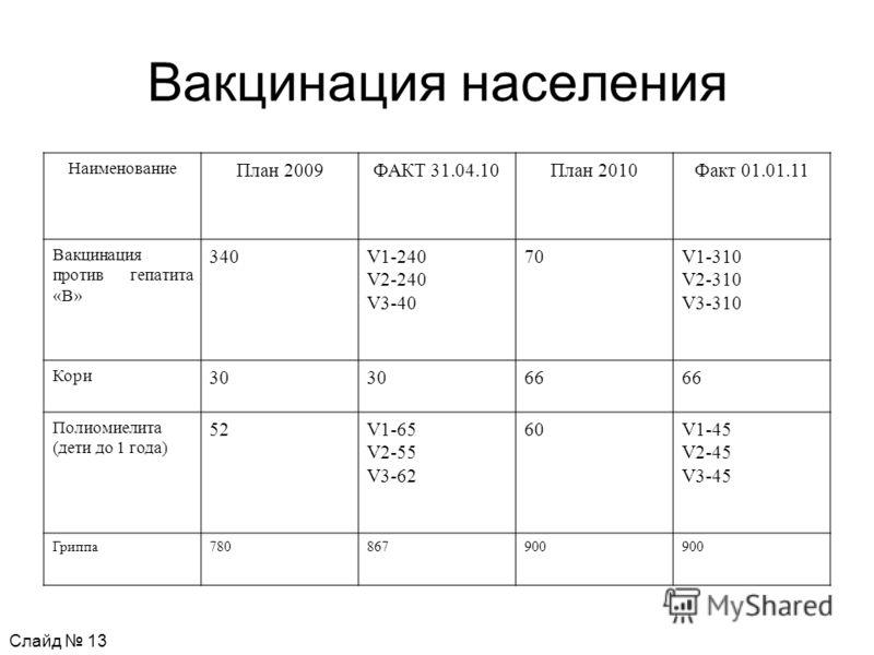 Вакцинация населения Наименование План 2009ФАКТ 31.04.10План 2010Факт 01.01.11 Вакцинация против гепатита «B» 340V1-240 V2-240 V3-40 70V1-310 V2-310 V3-310 Кори 30 66 Полиомиелита (дети до 1 года) 52V1-65 V2-55 V3-62 60V1-45 V2-45 V3-45 Гриппа7808679