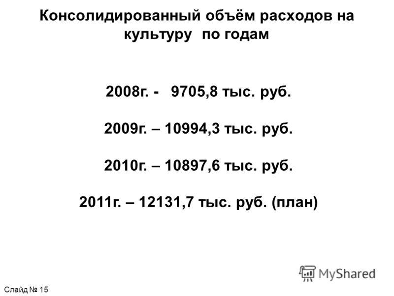 Консолидированный объём расходов на культуру по годам Слайд 15 2008г. - 9705,8 тыс. руб. 2009г. – 10994,3 тыс. руб. 2010г. – 10897,6 тыс. руб. 2011г. – 12131,7 тыс. руб. (план)