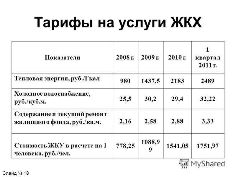 Тарифы на услуги ЖКХ Показатели2008 г.2009 г.2010 г. 1 квартал 2011 г. Тепловая энергия, руб./Гкал 9801437,521832489 Холодное водоснабжение, руб./куб.м. 25,530,229,432,22 Содержание и текущий ремонт жилищного фонда, руб./кв.м. 2,162,582,883,33 Стоимо