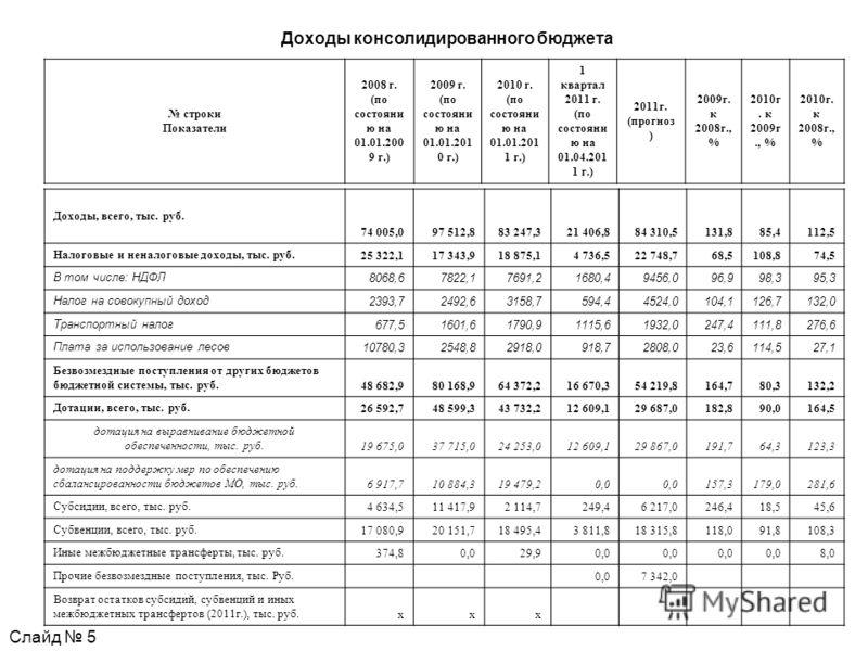 Доходы консолидированного бюджета строки Показатели 2008 г. (по состояни ю на 01.01.200 9 г.) 2009 г. (по состояни ю на 01.01.201 0 г.) 2010 г. (по состояни ю на 01.01.201 1 г.) 1 квартал 2011 г. (по состояни ю на 01.04.201 1 г.) 2011г. (прогноз ) 20