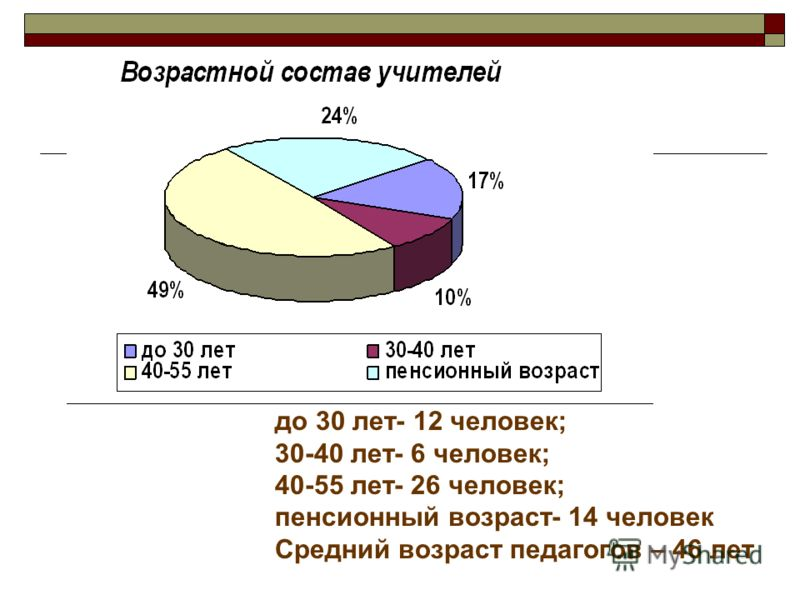 до 30 лет- 12 человек; 30-40 лет- 6 человек; 40-55 лет- 26 человек; пенсионный возраст- 14 человек Средний возраст педагогов – 46 лет