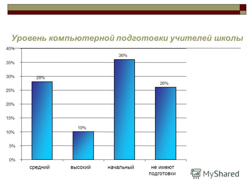 Уровень компьютерной подготовки учителей школы 28% 10% 36% 26% 0% 5% 10% 15% 20% 25% 30% 35% 40% среднийвысокийначальныйне имеют подготовки
