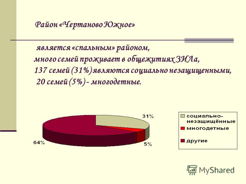 Район «Чертаново Южное» является «спальным» районом, много семей проживает в общежитиях ЗИЛа, 137 семей (31%) являются социально незащищенными, 20 семей (5%) - многодетные.