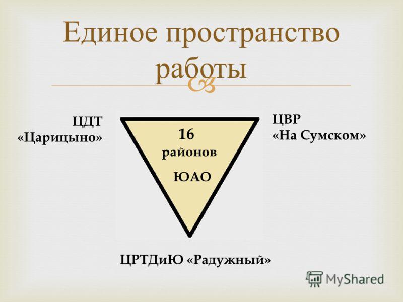 Единое пространство работы 16 районов ЮАО ЦДТ «Царицыно» ЦВР «На Сумском» ЦРТДиЮ «Радужный»