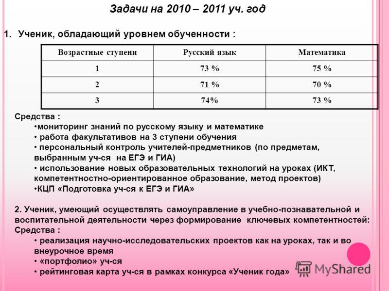 Задачи на 2010 – 2011 уч. год 1.Ученик, обладающий уровнем обученности : Возрастные ступениРусский языкМатематика 173 %75 % 271 %70 % 374%73 % Средства : мониторинг знаний по русскому языку и математике работа факультативов на 3 ступени обучения перс