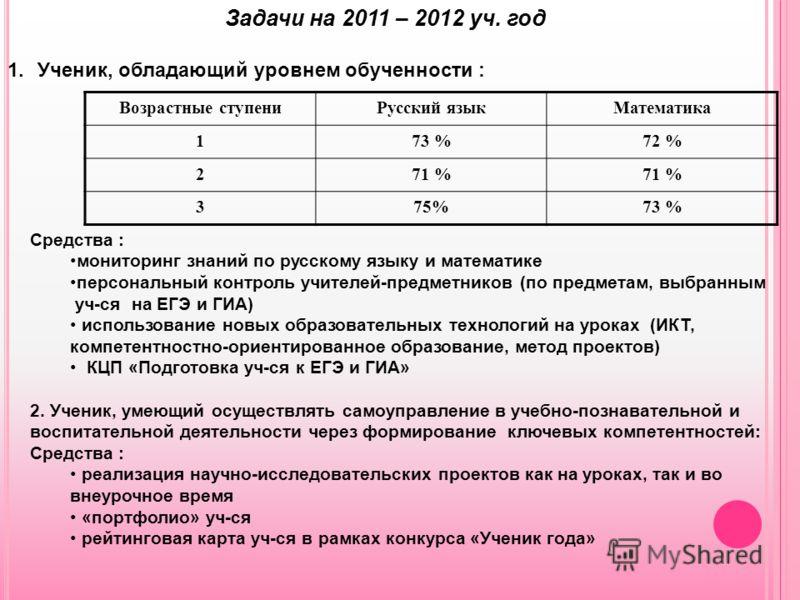 Задачи на 2011 – 2012 уч. год 1.Ученик, обладающий уровнем обученности : Возрастные ступениРусский языкМатематика 173 %72 % 271 % 375%73 % Средства : мониторинг знаний по русскому языку и математике персональный контроль учителей-предметников (по пре