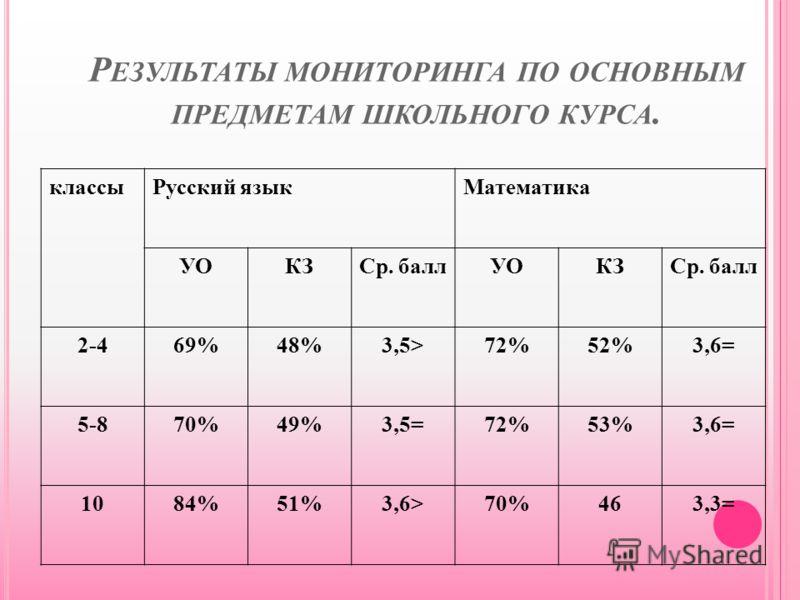 Р ЕЗУЛЬТАТЫ МОНИТОРИНГА ПО ОСНОВНЫМ ПРЕДМЕТАМ ШКОЛЬНОГО КУРСА. классыРусский языкМатематика УОКЗСр. баллУОКЗСр. балл 2-469%48%3,5>72%72%52%52%3,6= 5-870%49%3,5=72%72%53%53%3,6= 1084%51%3,6>70%70%46463,3=