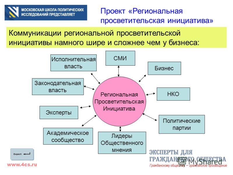 www.4cs.ru Проект «Региональная просветительская инициатива» Коммуникации региональной просветительской инициативы намного шире и сложнее чем у бизнеса: Региональная Просветительская Инициатива Исполнительная власть Законодательная власть СМИ Бизнес