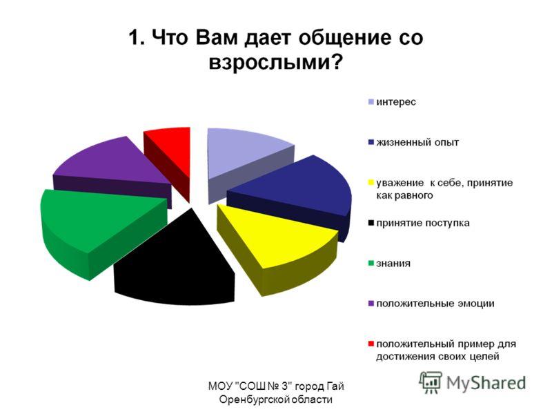 МОУ СОШ 3 город Гай Оренбургской области