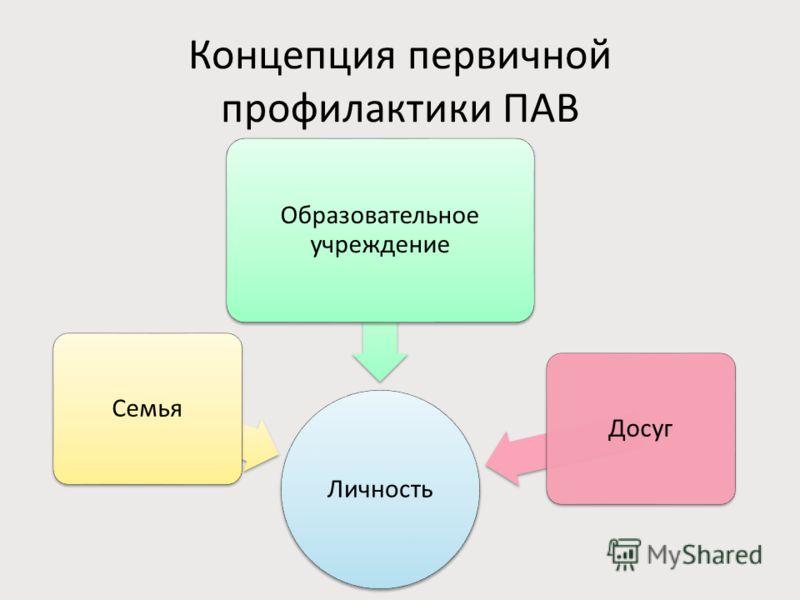 Концепция первичной профилактики ПАВ Личность Семья Образовательное учреждение Досуг