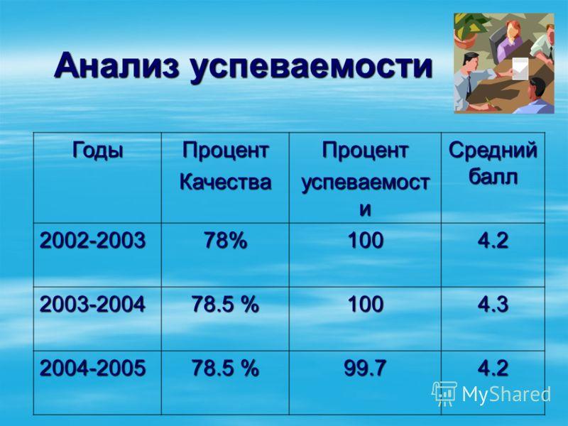 Анализ успеваемости ГодыПроцентКачестваПроцент успеваемост и Средний балл 2002-2003 78% 1004.2 2003-2004 78.5 % 1004.3 2004-2005 99.74.2