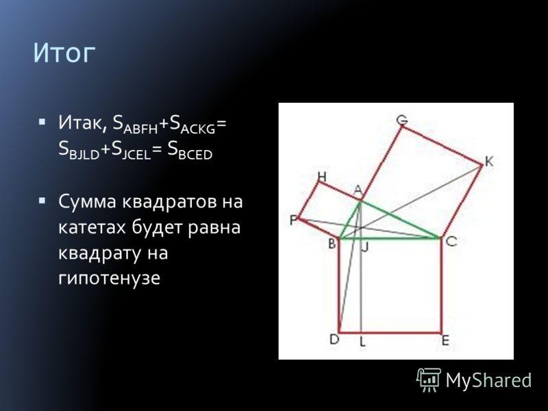 Итог Итак, S ABFH +S ACKG = S BJLD +S JCEL = S BCED Сумма квадратов на катетах будет равна квадрату на гипотенузе