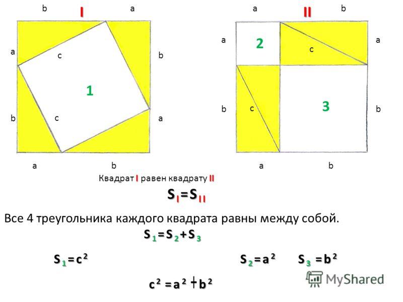 ba a a aa a a a bb b b bb b c c c cIII 1 2 3 III Квадрат I равен квадрату II S I =S II Все 4 треугольника каждого квадрата равны между собой. S 1 =S 2 +S 3 S 1 =S 2 +S 3 S 1 =c 2 S 2 =a 2 S 3 =b 2 c 2 =a 2 b 2 c 2 =a 2 +b 2