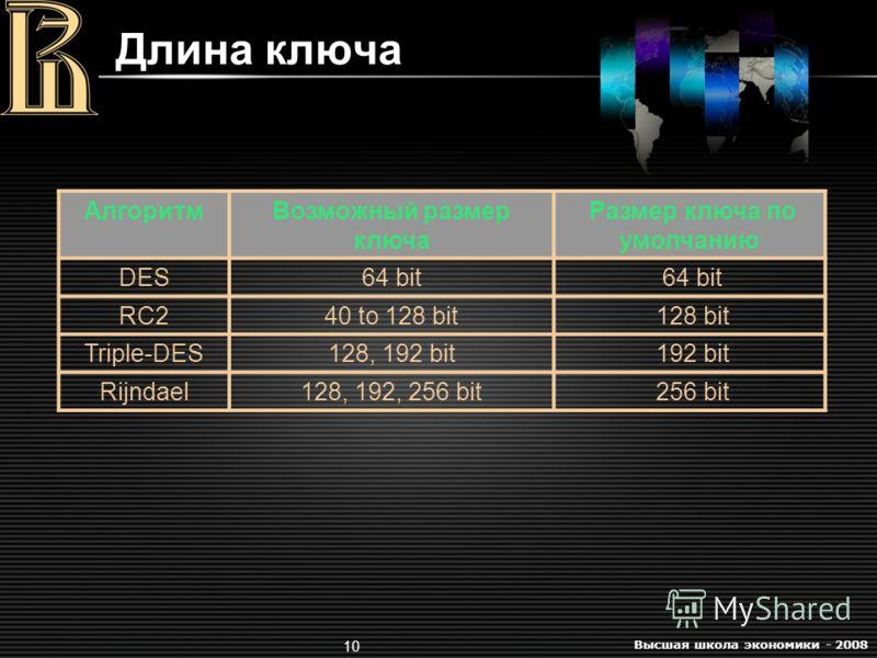 Высшая школа экономики - 2008 10 Длина ключа АлгоритмВозможный размер ключа Размер ключа по умолчанию DES64 bit RC240 to 128 bit 128 bit Triple-DES128, 192 bit 192 bit Rijndael128, 192, 256 bit 256 bit