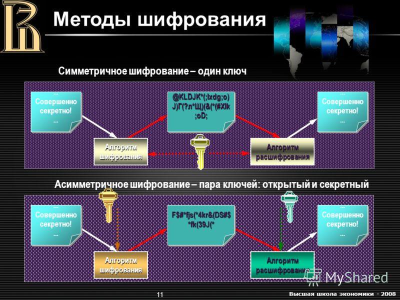 Высшая школа экономики - 2008 11 Асимметричное шифрование – пара ключей: открытый и секретный Симметричное шифрование – один ключ Методы шифрования Алгоритм шифрования Алгоритм расшифрования... Совершенно секретно!... @KLDJK*(;lxdg;o) J)Г(?л*Щ)(&(*(#