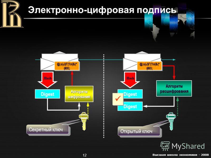 Высшая школа экономики - 2008 12 Электронно-цифровая подпись Digest Алгоритм расшифрования Секретный ключ Алгоритм шифрования @;o)J)Г(?л(&(* (#Xl; Digest @;o)J)Г(?л(&(* (#Xl; Digest Открытый ключ HashHash