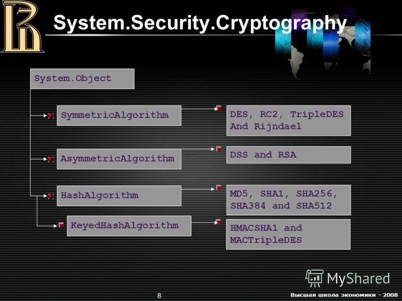 Высшая школа экономики - 2008 8 System.Security.Cryptography System.Object SymmetricAlgorithm DES, RC2, TripleDES And Rijndael KeyedHashAlgorithm DSS and RSA MD5, SHA1, SHA256, SHA384 and SHA512 HMACSHA1 and MACTripleDES AsymmetricAlgorithm HashAlgor