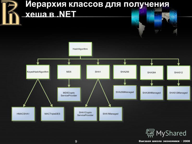 Высшая школа экономики - 2008 9 Иерархия классов для получения хеша в.NET