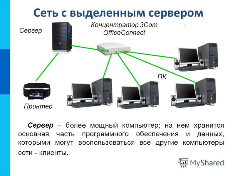 Сеть с выделенным сервером Сервер – более мощный компьютер; на нем хранится основная часть программного обеспечения и данных, которыми могут воспользоваться все другие компьютеры сети - клиенты. Принтер Сервер ПК Концентратор 3Com OfficeConnect