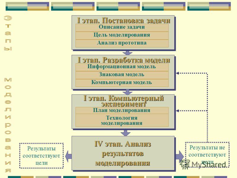 I этап. Постановка задачи Описание задачи Цель моделирования Анализ прототипа I этап. Разработка модели Информационная модель Знаковая модель Компьютерная модель I этап. Компьютерный эксперимент План моделирования Технология моделирования IV этап. Ан