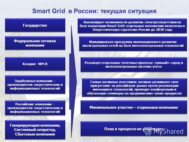 9 Smart Grid в России: текущая ситуация Государство Генерирующие компании, Системный оператор, Сбытовые компании Генерирующие компании, Системный оператор, Сбытовые компании Федеральная сетевая компания Холдинг МРСК Анализирует возможности развития э