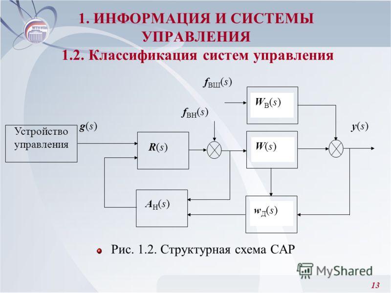 13 1. ИНФОРМАЦИЯ И СИСТЕМЫ УПРАВЛЕНИЯ 1.2. Классификация систем управления Рис. 1.2. Структурная схема САР Устройство управления R(s)R(s) wД(s)wД(s) W(s)W(s) WВ(s)WВ(s) f ВН (s) f ВШ (s) y(s)y(s) AН(s)AН(s) g(s)g(s)